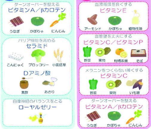 活性酸素を除去する食べ物